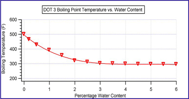 Boiling Point vs Water Content
